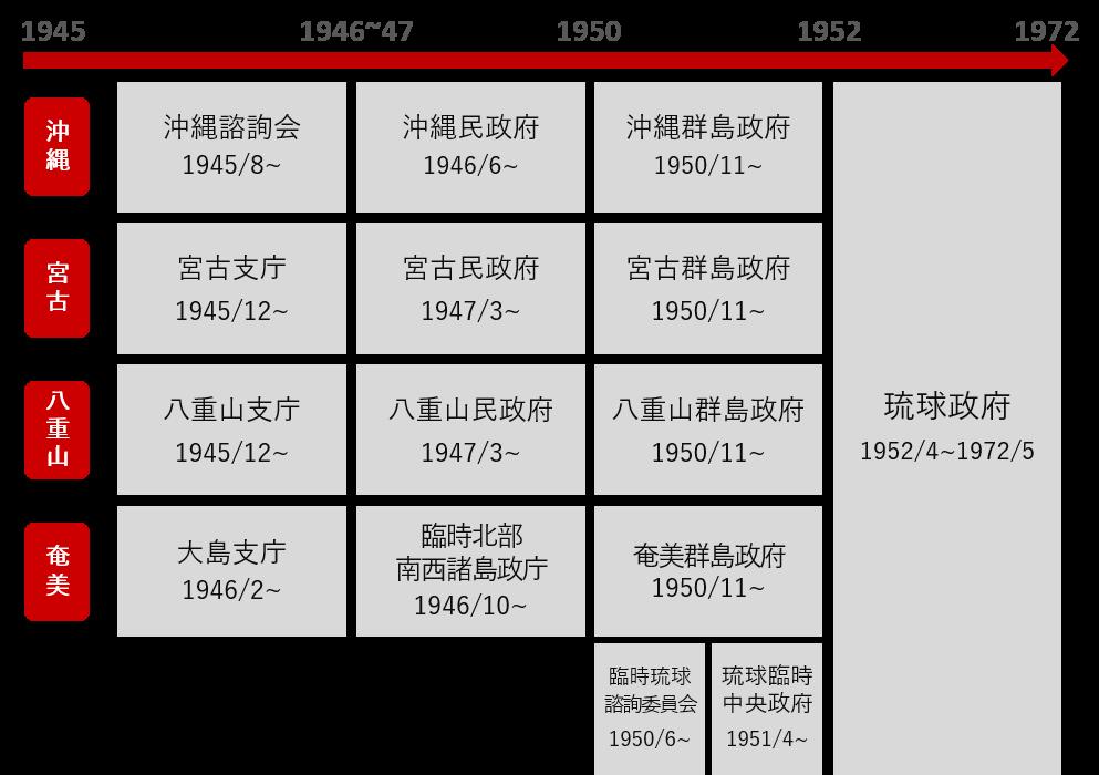 行政機構変遷図